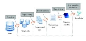 dataset data mining