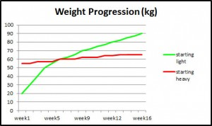 weight progress