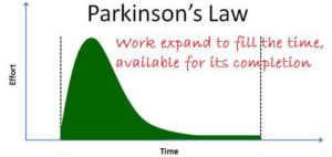 parkinson law time effort