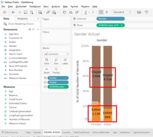 tableau data mining science chi square test a/b test