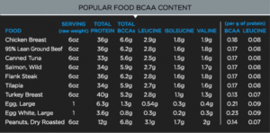 amino acids food source bcaa
